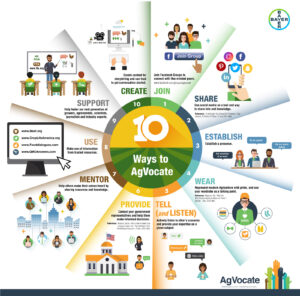 AgVocate infographic